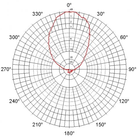 Sector Panel Antenna Jpa 10 Duplex Antennas For 2 4